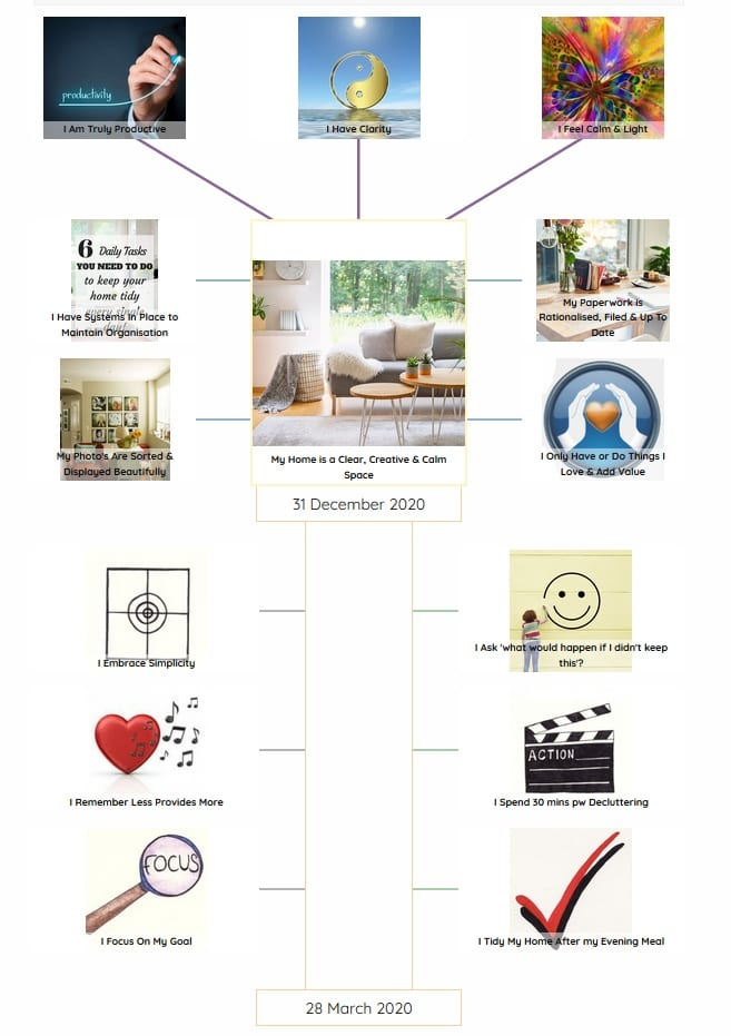 My Less is More Goal Map, Julie Etheridge